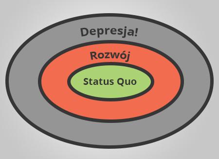 strefa depresji